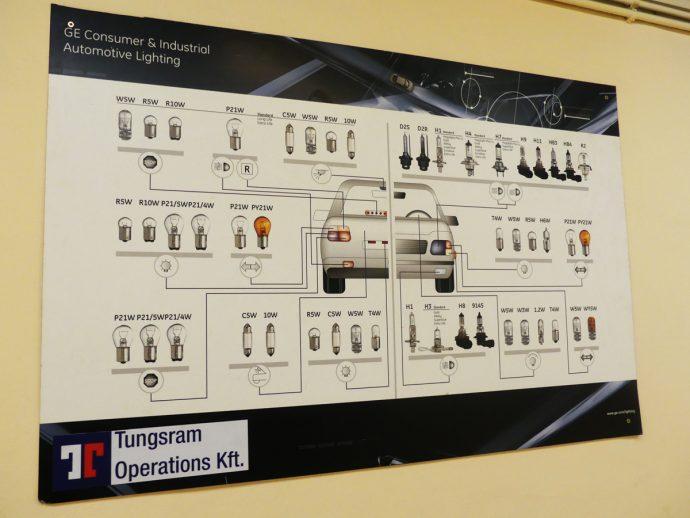 Tungsram y General Electric