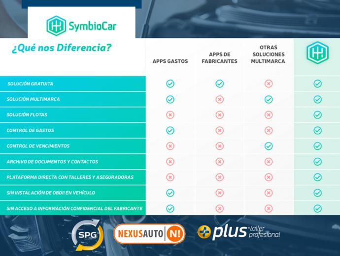 acuerdo redes talleres SPG Profesional Plus y Nexus Auto con SymbioCar