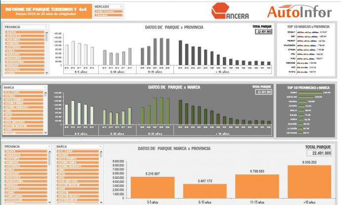 Ancera y AutoInfor nuevo software para distribuidores información sobre parque actual de vehículos