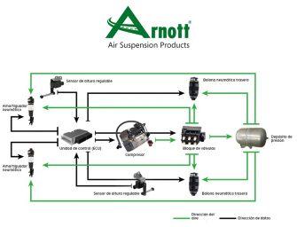 Arnott explica el papel esencial del compresor en la suspensión neumática