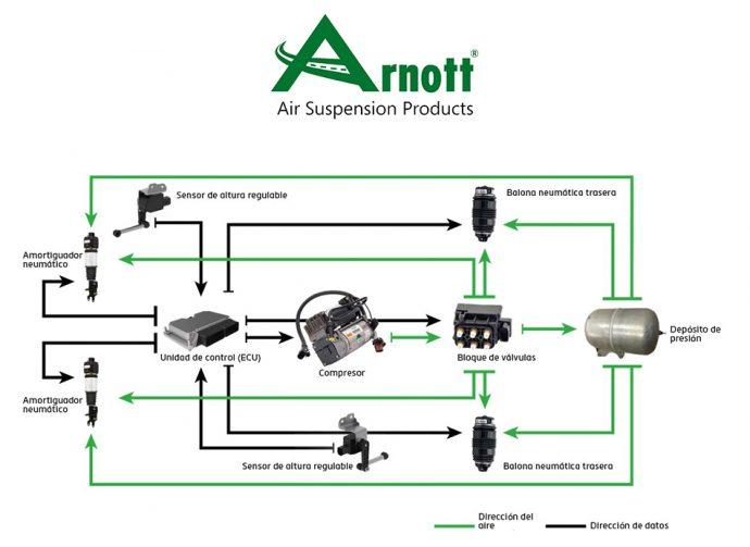 Arnott explica rol del compresor en suspensión neumática