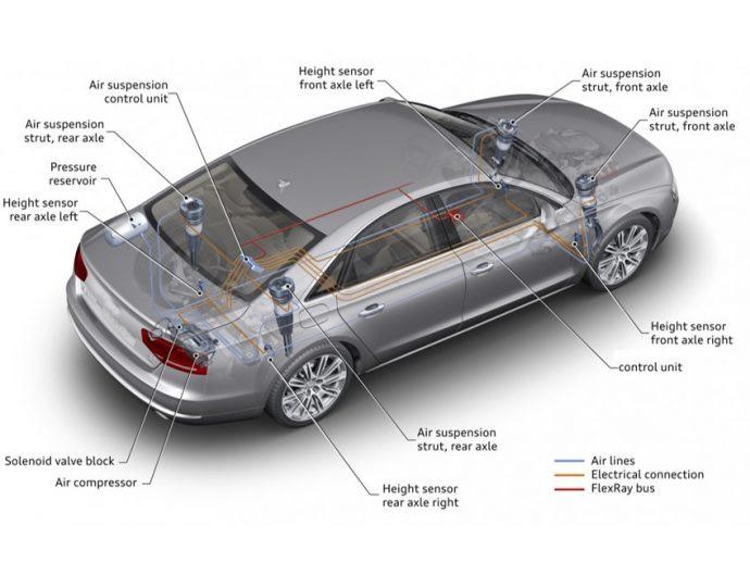 Arnott fundamentos de la suspensión neumática en automoción