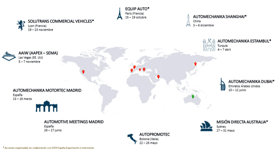 Automotive Meetings Plan de promoción internacional Sernauto 2019