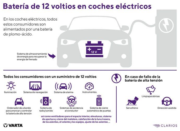 baterías Start&Stop Clarios preparadas para retos actuales y futuros