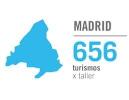 ¿Cómo es el sector de la posventa del automóvil en España?  2. MADRID
