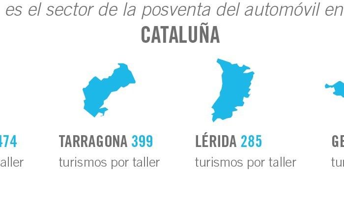 ¿Cómo es el sector de la posventa del automóvil en España? CATALUNYA