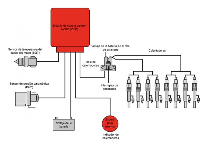 Champion explica módulo de control del calentador