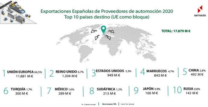 cifras de exportación proveedores de automoción españoles 2020