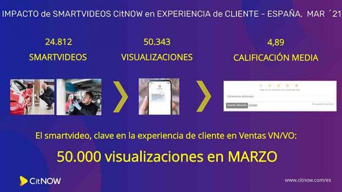 CitNOW España bate récords de uso del smartvídeo personalizado en marzo 2021