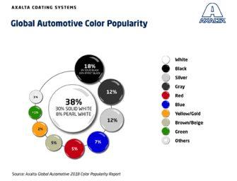 El blanco es el color preferido a la hora de comprar un coche