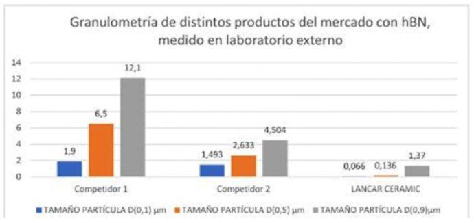 comparativa Lancar Ceramic mercado