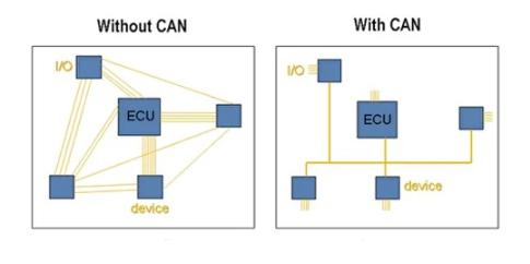 comunicación sensores CAN bus