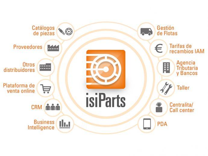 Conectividad total con el software IsiParts para distribuidores de recambios