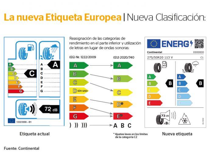 Continental explica nueva clasificación etiquetado para neumáticos