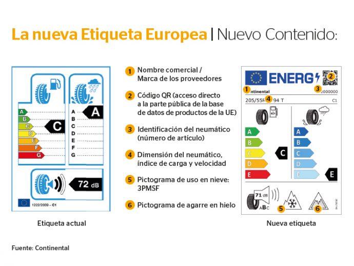 Continental explica nuevo contenido etiquetado para neumáticos