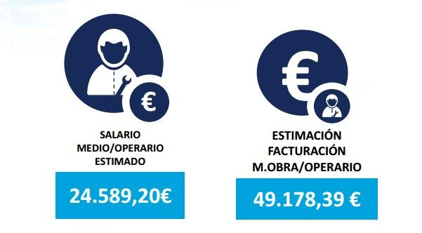 coste salarial