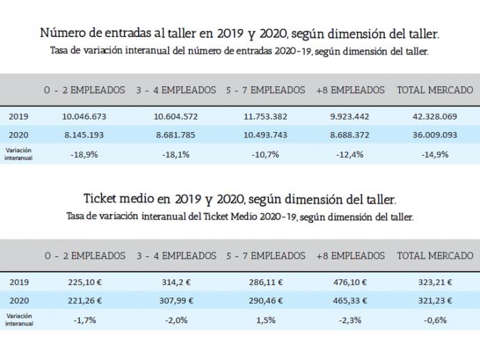 datos talleres de automoción 2020 según informe de GT Motive y ThotData