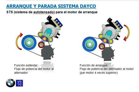 Dayco nuevas soluciones técnicas OE para el aftermarket