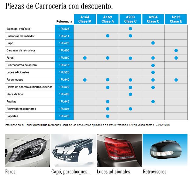 descuentos piezas de carrocería Mercedes-Benz