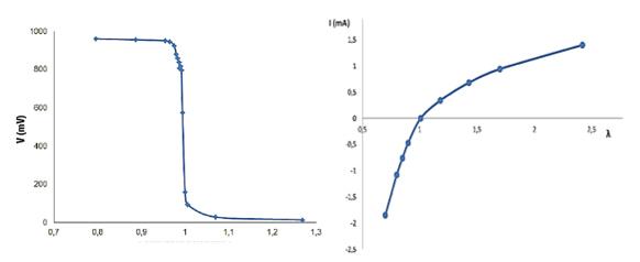 diferencia entre sonda lambda de circonia binaria y la de air fuel ratio