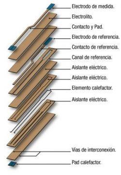 Disposición y funcionalidad de las capas del sensor