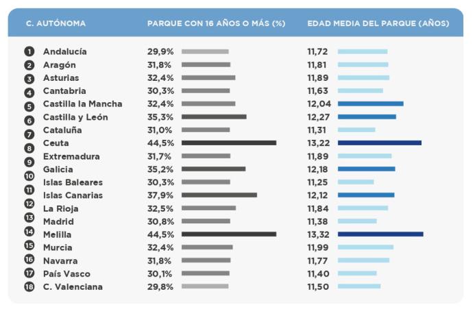 edad media parque automovilístico en España