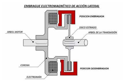 embrague electromagnético de acción lateral