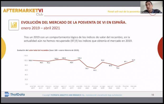 Enrique Gómez presentación informe Thot Data sobre evolución del mercado de vehículo industrial en II Congreso Online de Talleres de VI