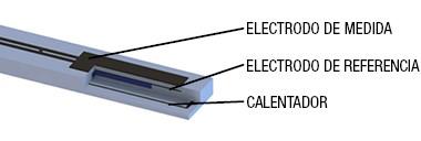 Estructura básica de un sensor