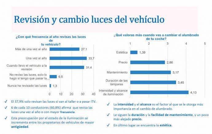 estudio Philips Fesvial sobre percepción de los españoles de la iluminación del coche