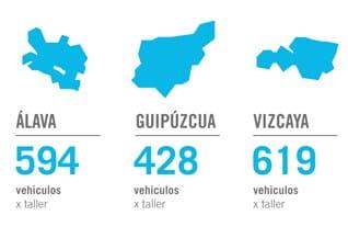 ¿Cómo es el sector de la posventa del automóvil en España? Euskadi