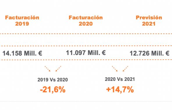Evolución facturación de la posventa de 2019 a 2021 según informe Cartografiando la Posventa de Solera