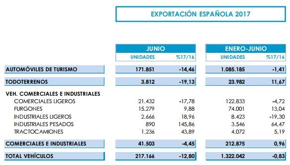 exportación de vehículos en España