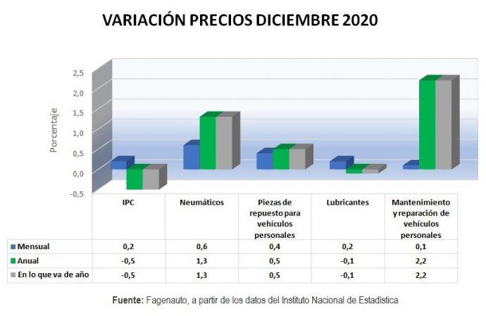 Fagenauto variación de precios del taller mecánico diciembre 2020