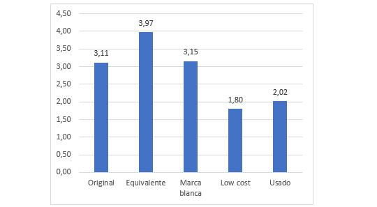 Frecuencia media de uso de los recambios de coches