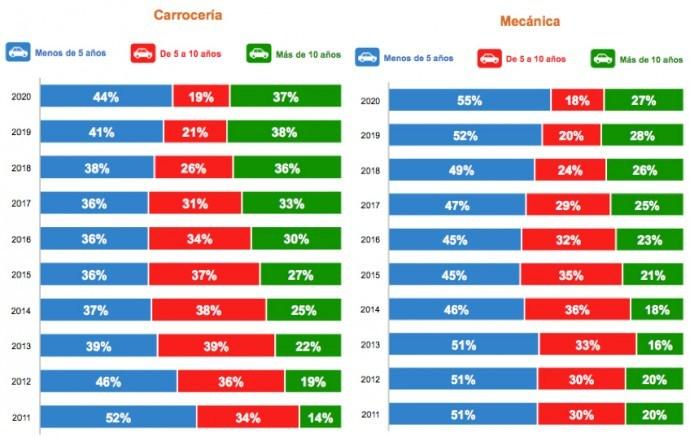 GraficoTramosReparacionesEdadesCarroceriaMecanica