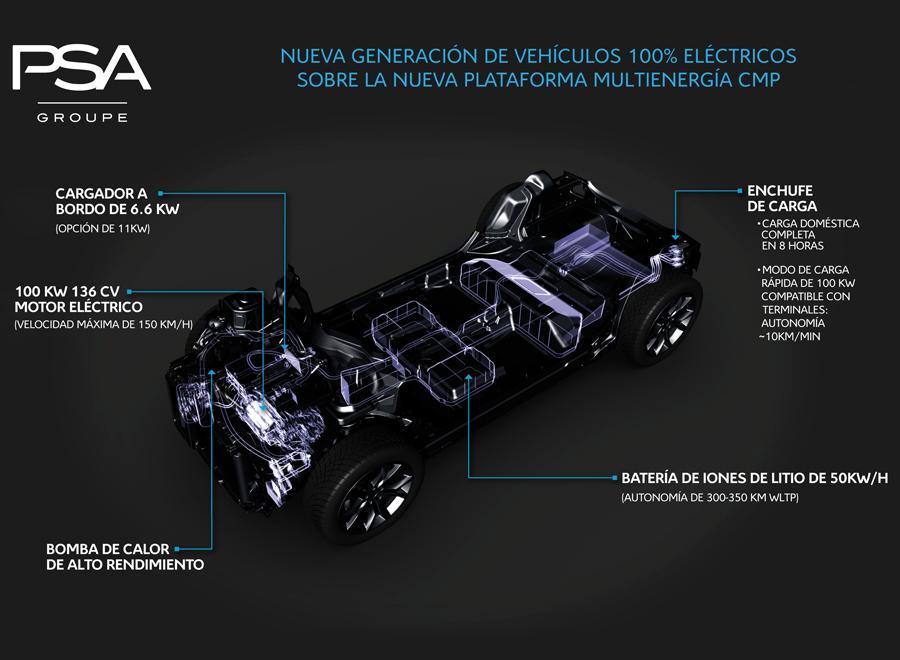 Groupe PSA fabricación coches eléctricos en España