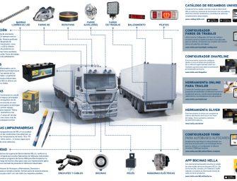 HELLA presenta su línea de productos de iluminación para vehículo industrial
