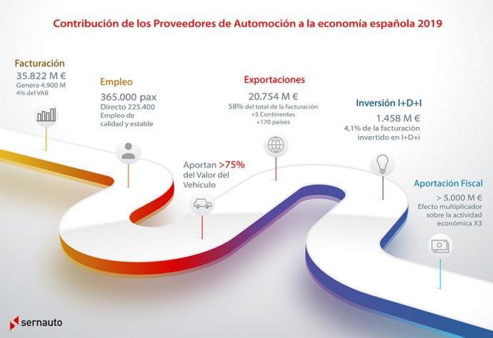 industria auxiliar del automóvil en España cifras 2019