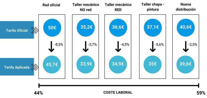 infografía de costes del taller según informe Diagnosis para afrontar la transformación digital de Ganvam y Gipa