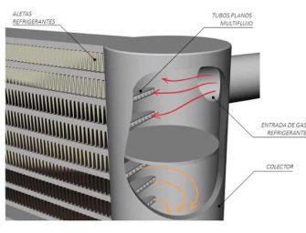 Consejos de LOCTITE para la comprobación y reparación del condensador