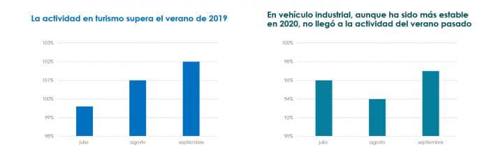 mercado distribución recambios España 2019 y 2020