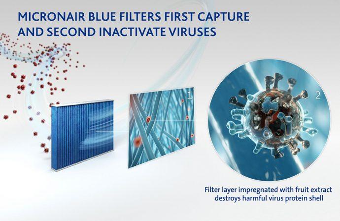 micronAir ensayo contra virus