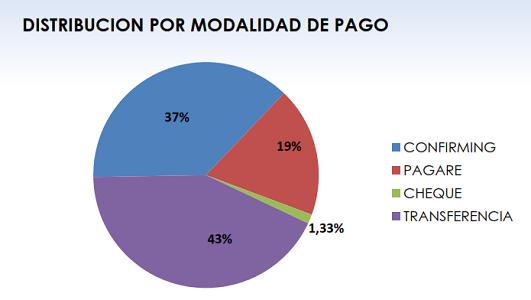 morosidad modalidades pago febrero 2019