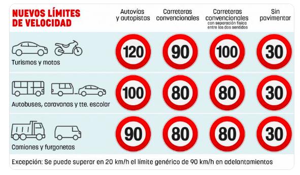 nuevos límites de velocidad 2019