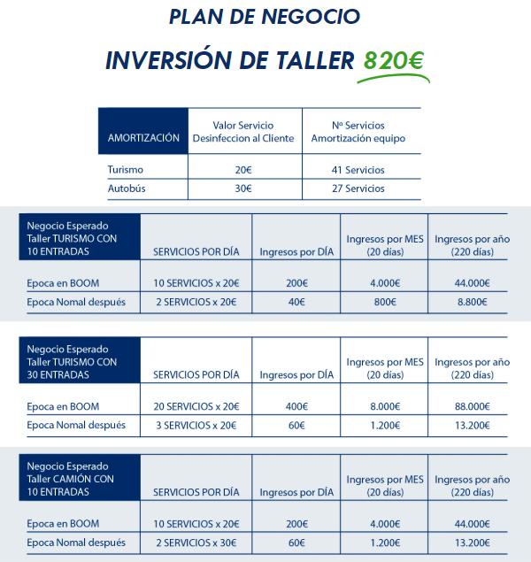 plan de negocio estimado generador de ozono Velyen y Grupo Vagindauto