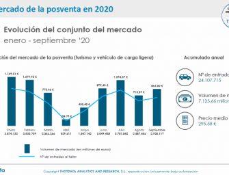 Thot Data pone cifras al efecto del COVID-19 sobre los talleres españoles