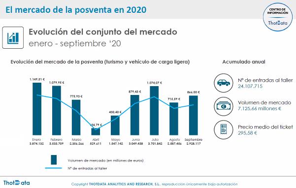radiografía talleres españoles de automoción según I Barómetro de la Posventa de Thot Data