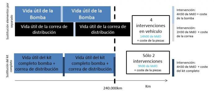 DOLZ kit de distribución