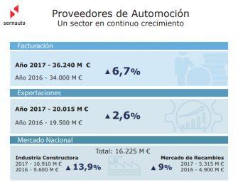 La asociación de proveedores Sernauto presentó su balance del 2017